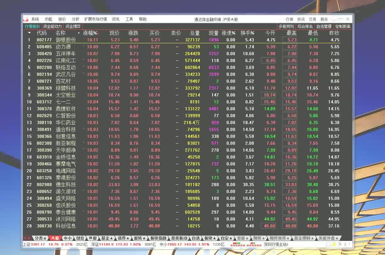 #A股,创业板,#股神杨再天豪言:股市百分百选股法,MACD选股法。